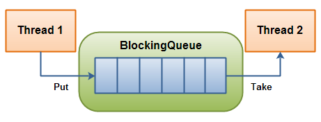 Java: We have said Queue/BlockingQueue?! (Part1)