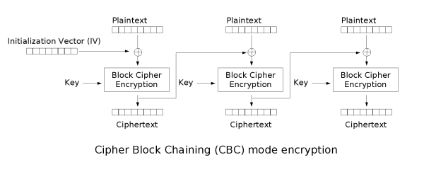 Java – Crypto : Encryption with AES/CBC, AES/EBC (Encryption of files)